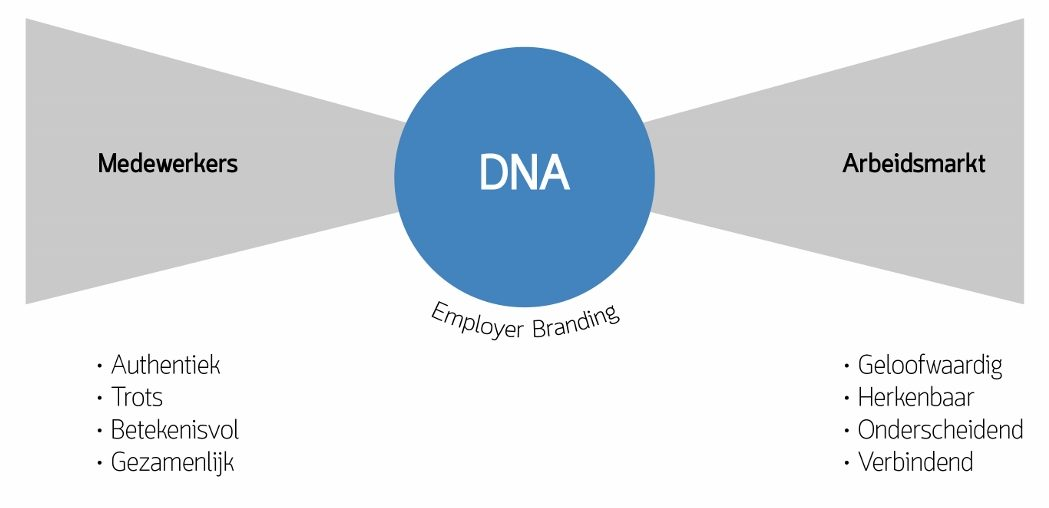 Employer branding DNA