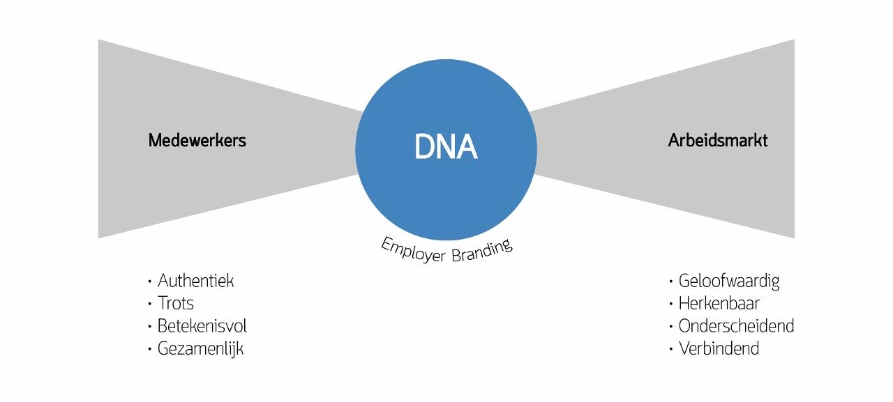 Employer branding DNA