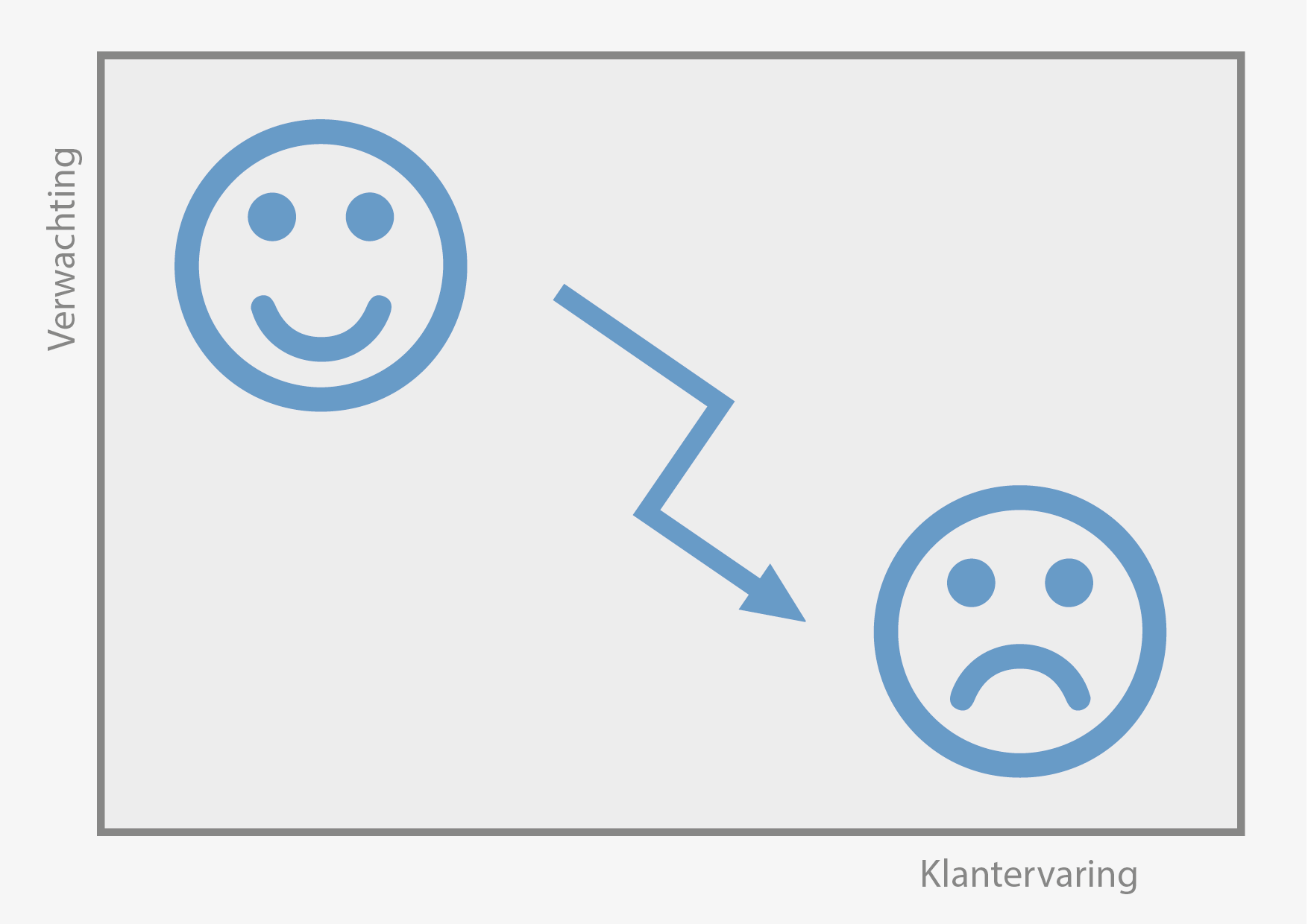Verwachting vs Klantervaring